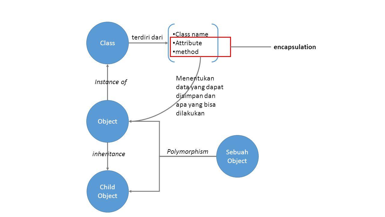Class Class name. Attribute. method. terdiri dari. encapsulation. Menentukan data yang dapat disimpan dan apa yang bisa dilakukan.