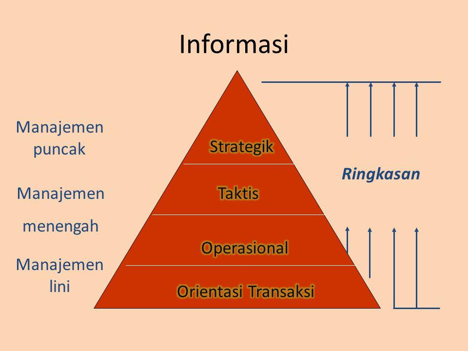 Informasi Manajemen puncak Strategik Ringkasan Manajemen menengah