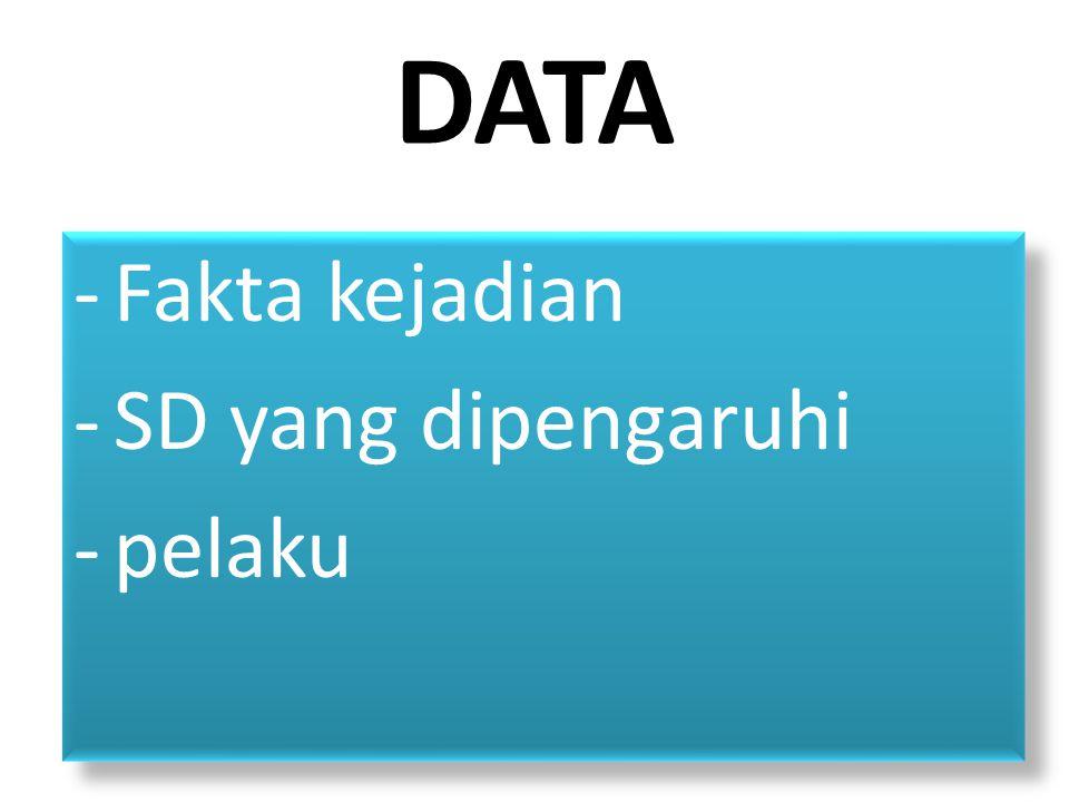 DATA Fakta kejadian SD yang dipengaruhi pelaku