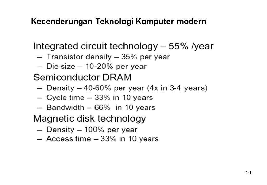Kecenderungan Teknologi Komputer modern
