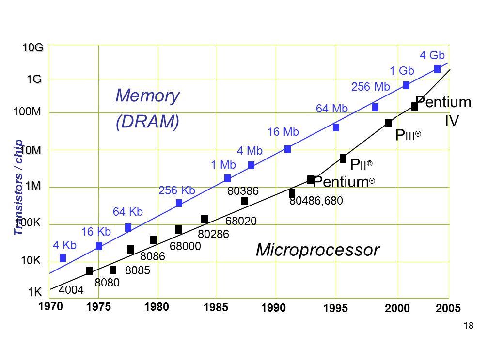 Memory (DRAM) Microprocessor Pentium IV PIII® PII® Pentium®