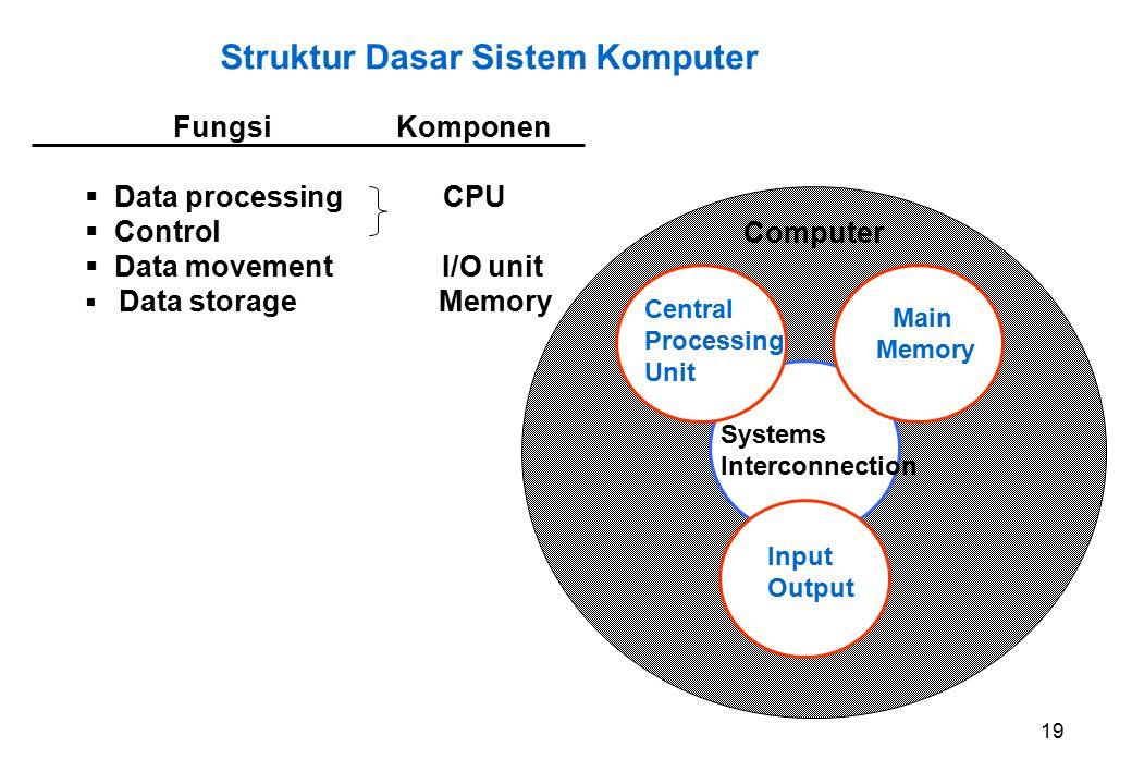 Struktur Dasar Sistem Komputer
