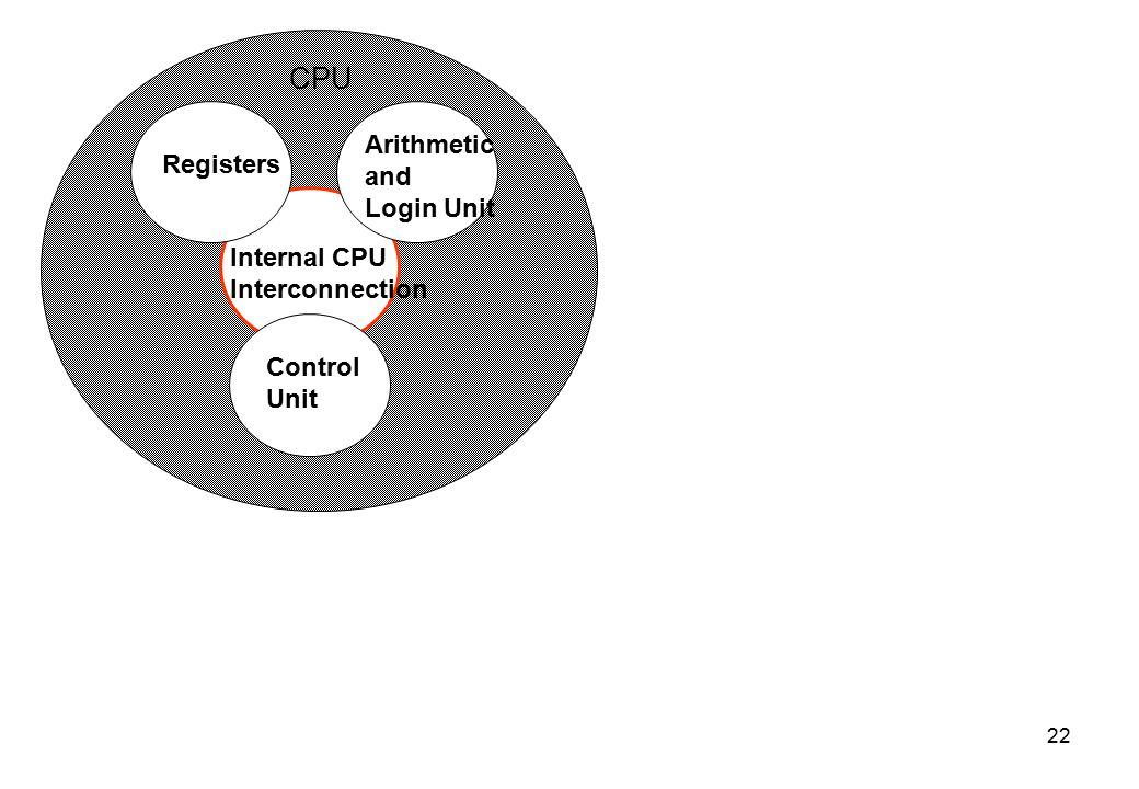 CPU Arithmetic and Registers Login Unit Internal CPU Interconnection