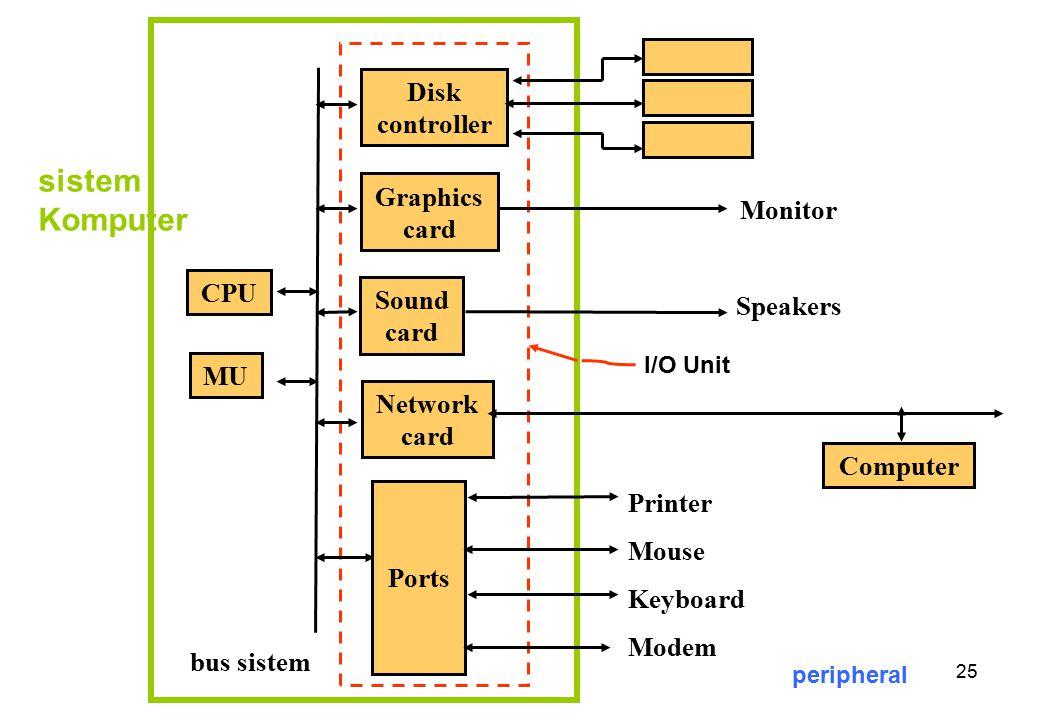 sistem Komputer Disk controller Graphics card Monitor Speakers CPU