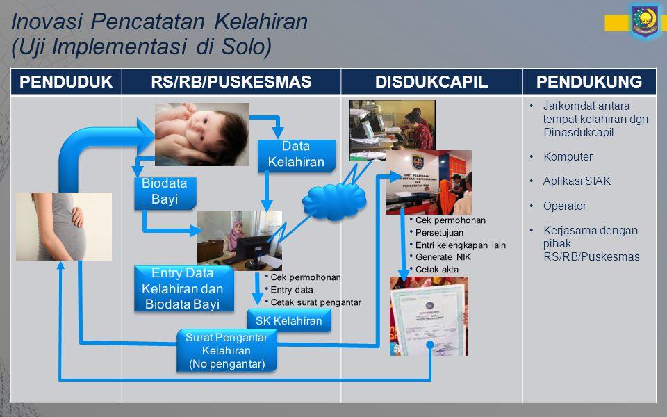 Inovasi Pencatatan Kelahiran (Uji Implementasi di Solo)