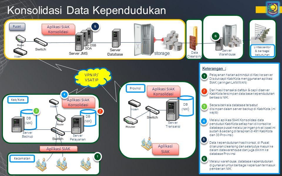 Konsolidasi Data Kependudukan
