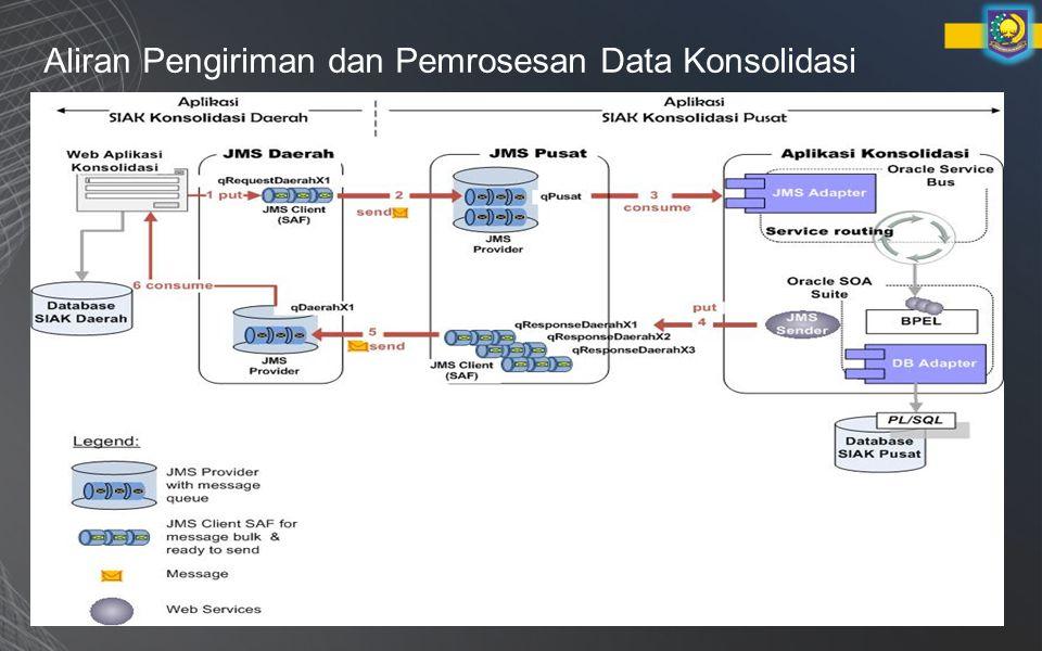 Aliran Pengiriman dan Pemrosesan Data Konsolidasi