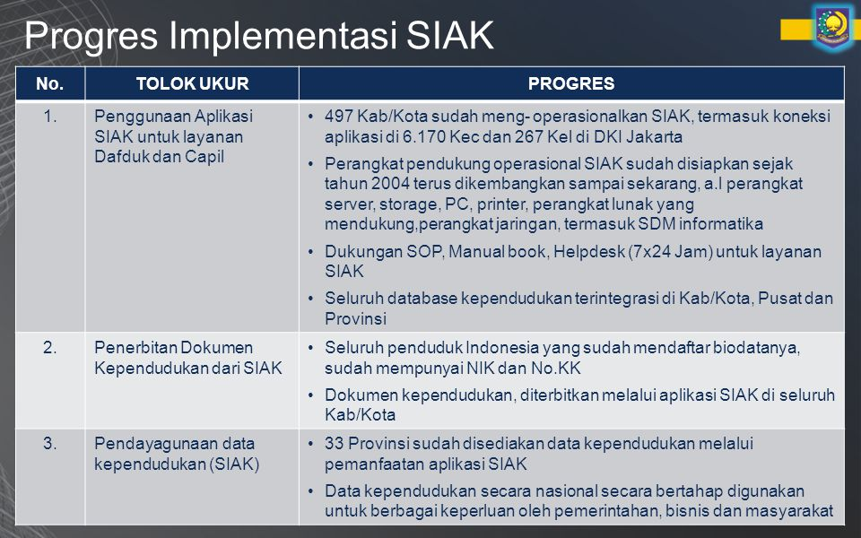 Progres Implementasi SIAK