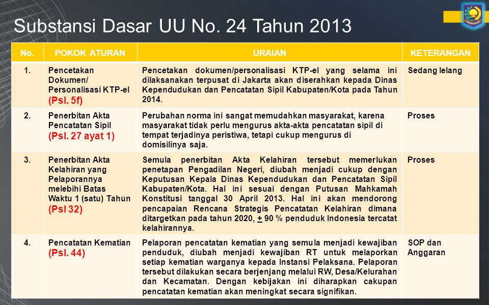 Substansi Dasar UU No. 24 Tahun 2013