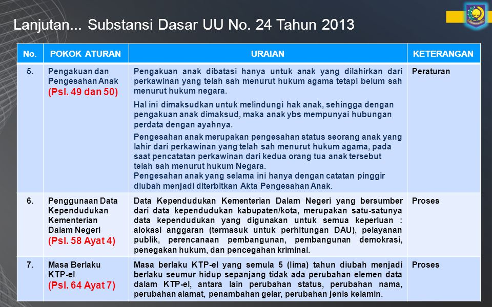 Lanjutan... Substansi Dasar UU No. 24 Tahun 2013