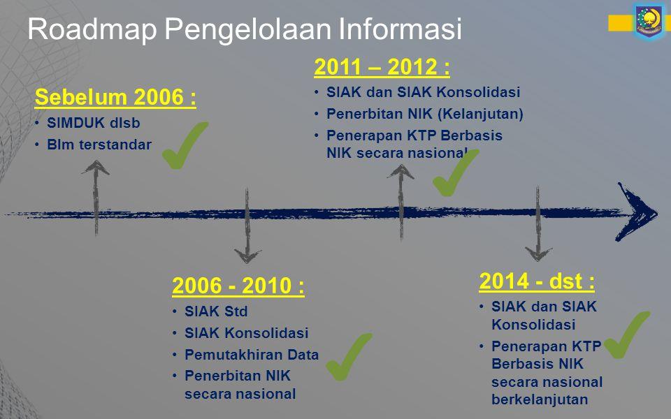 Roadmap Pengelolaan Informasi