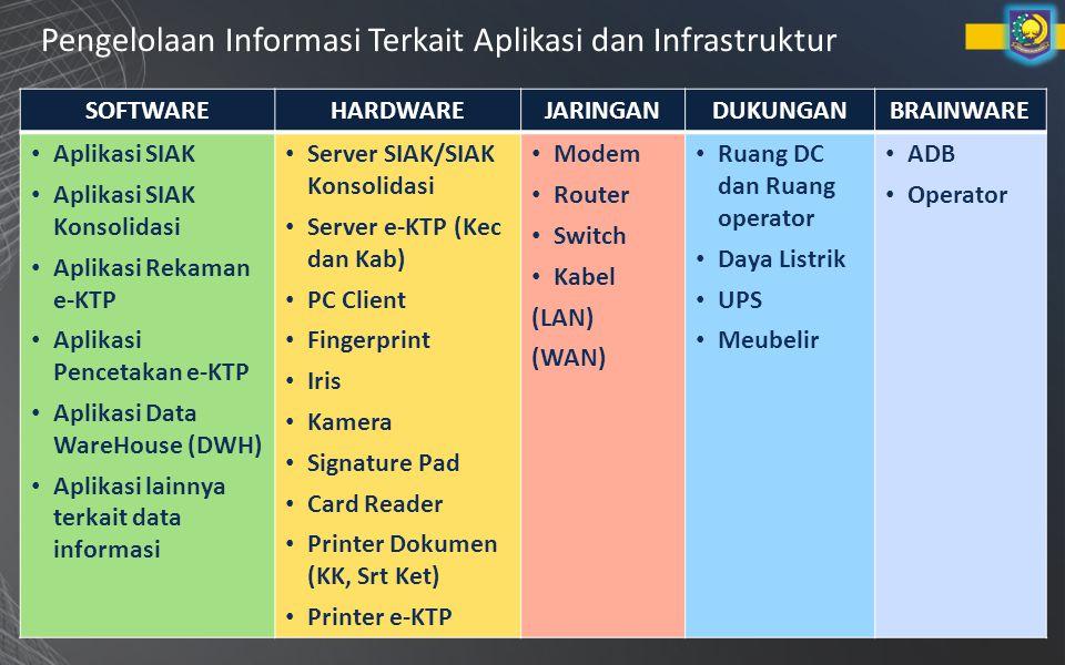 Pengelolaan Informasi Terkait Aplikasi dan Infrastruktur