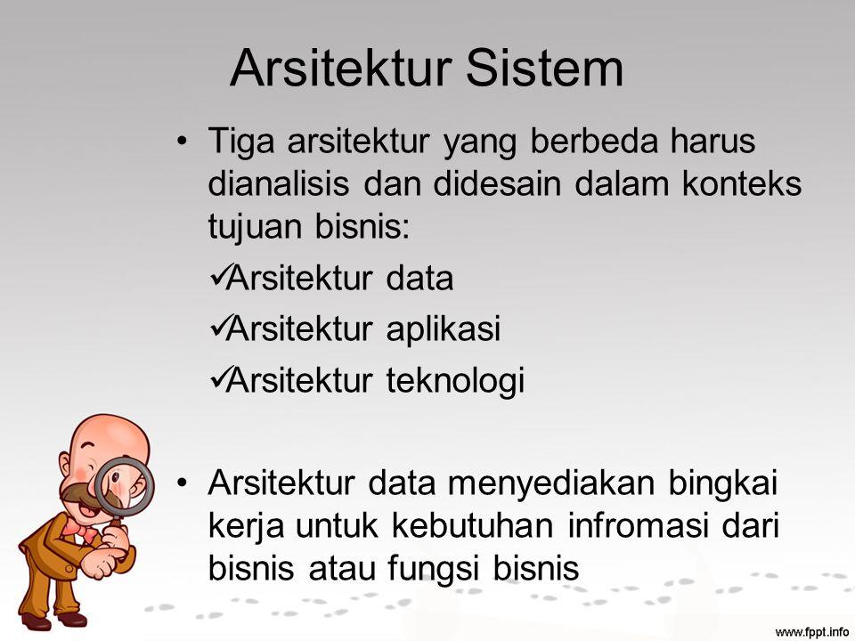 Arsitektur Sistem Tiga arsitektur yang berbeda harus dianalisis dan didesain dalam konteks tujuan bisnis: