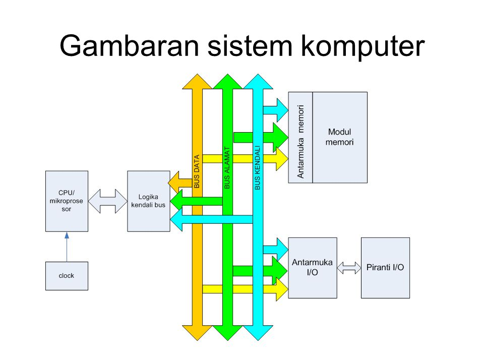 Gambaran sistem komputer