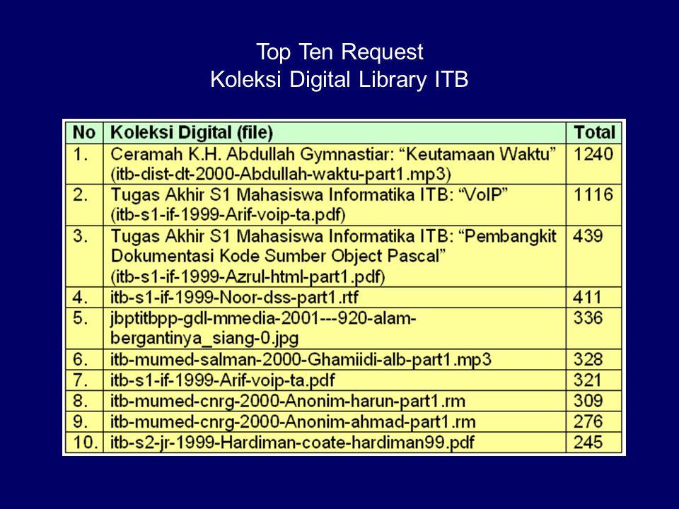 Koleksi Digital Library ITB