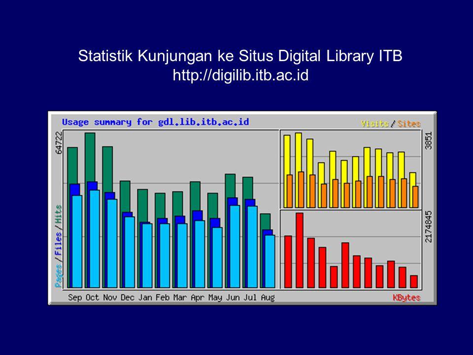 Statistik Kunjungan ke Situs Digital Library ITB