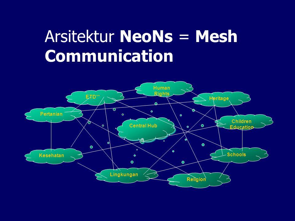 Arsitektur NeoNs = Mesh Communication