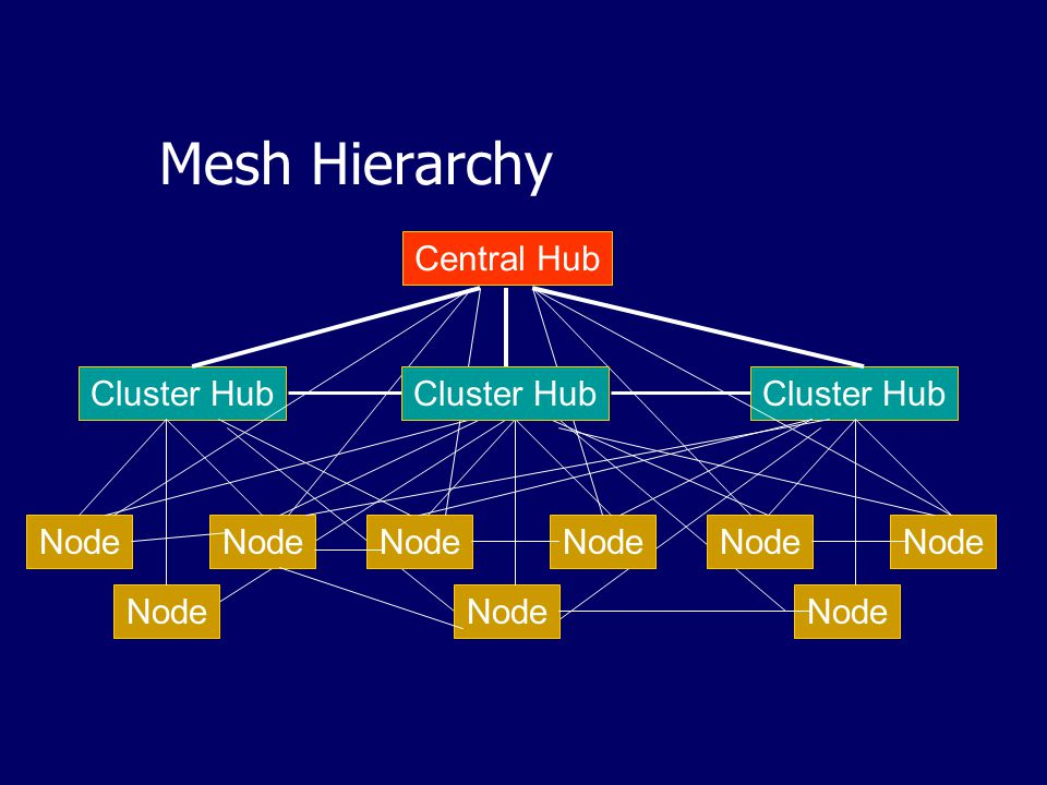 Mesh Hierarchy Central Hub Cluster Hub Cluster Hub Cluster Hub Node