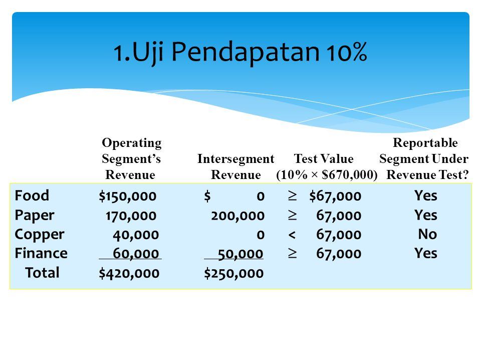1.Uji Pendapatan 10% Food $150,000 $ 0  $67,000 Yes
