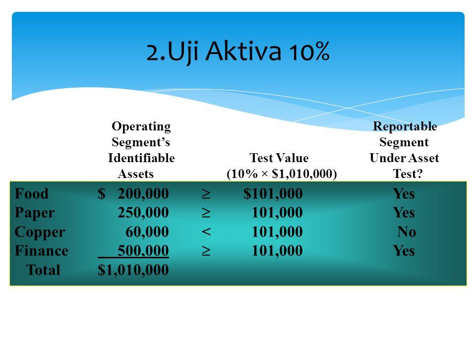 2.Uji Aktiva 10% Food $ 200,000  $101,000 Yes