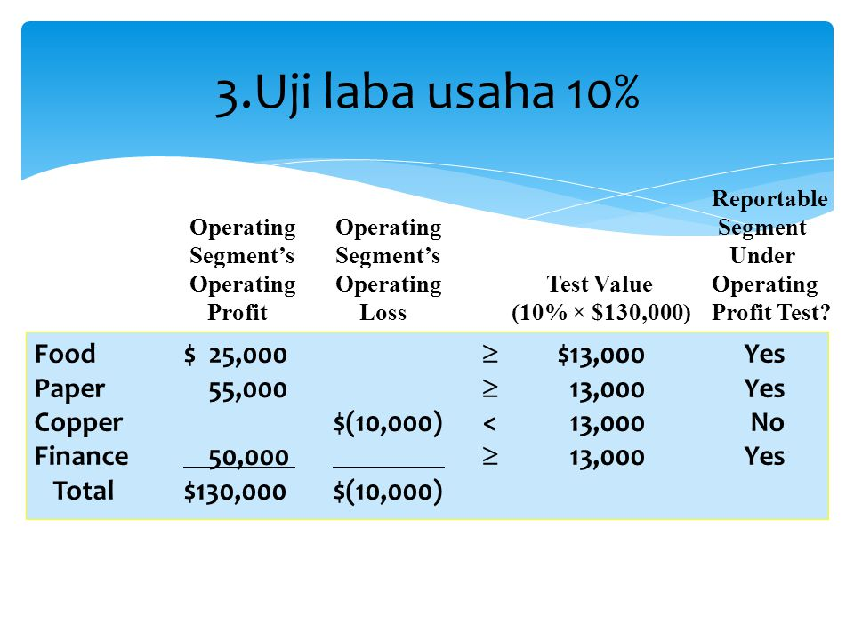 3.Uji laba usaha 10% Food $ 25,000  $13,000 Yes