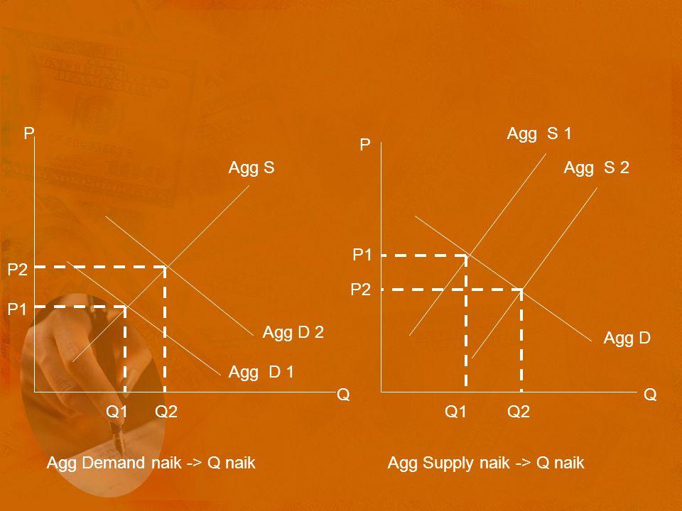 Agg S Agg D 1. Agg D 2. P. Q. P2. P1. Q1. Q2. Agg D. Agg S 1. Agg S 2. Agg Demand naik -> Q naik.