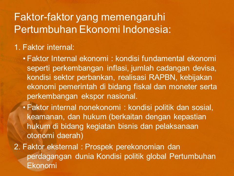 Faktor-faktor yang memengaruhi Pertumbuhan Ekonomi Indonesia: