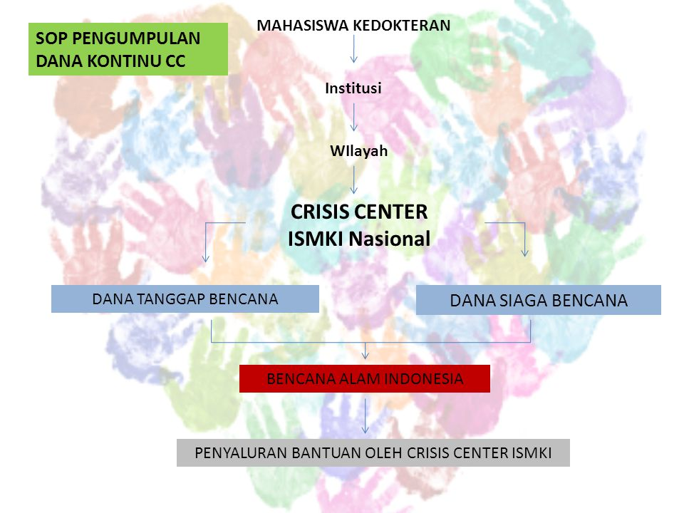 CRISIS CENTER ISMKI Nasional