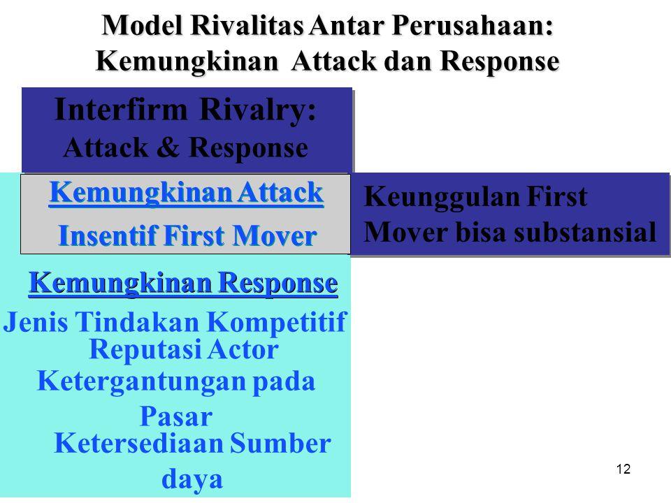 Interfirm Rivalry: Model Rivalitas Antar Perusahaan: