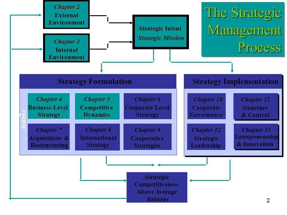 The Strategic Management Process Strategy Formulation