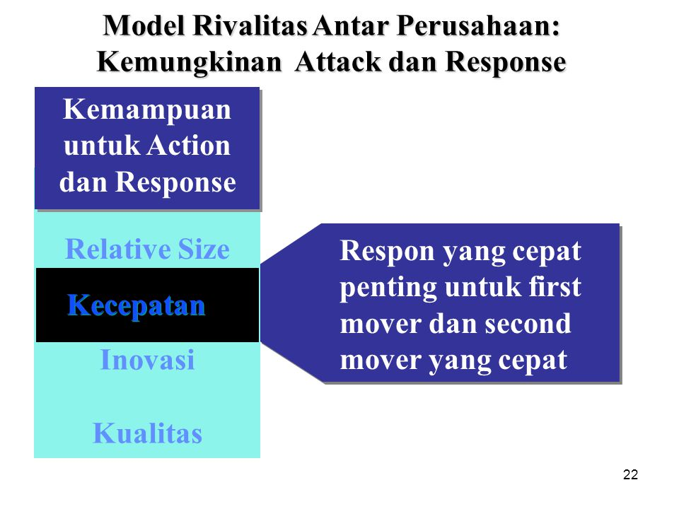 Model Rivalitas Antar Perusahaan: Kemungkinan Attack dan Response