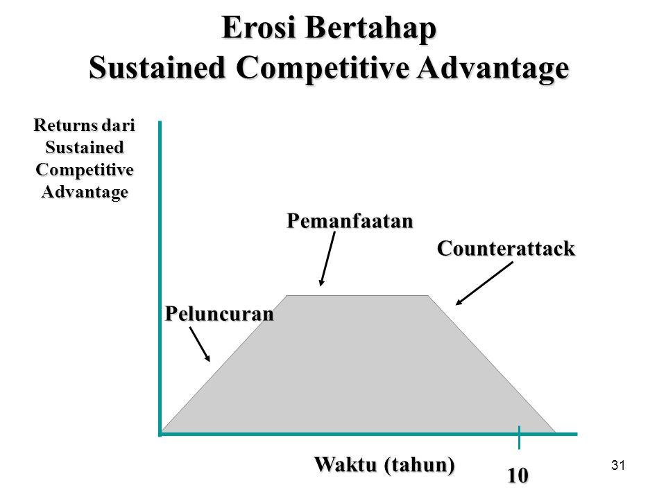 Erosi Bertahap Sustained Competitive Advantage