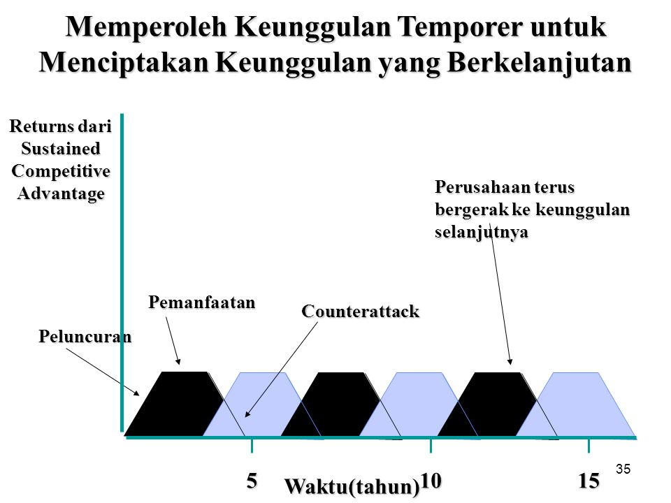 Returns dari Sustained Competitive Advantage