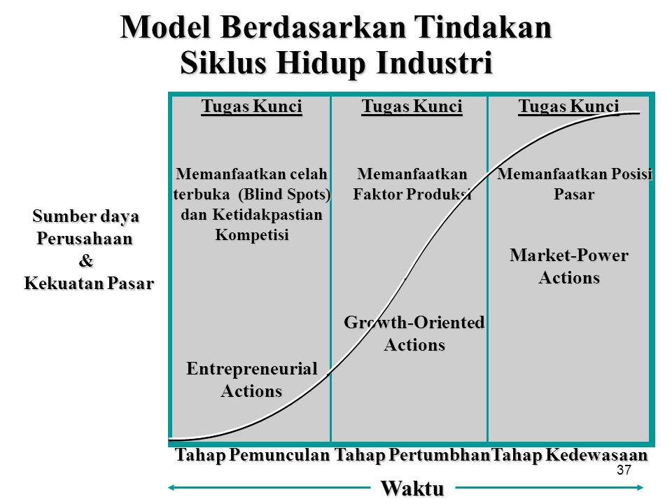 Model Berdasarkan Tindakan