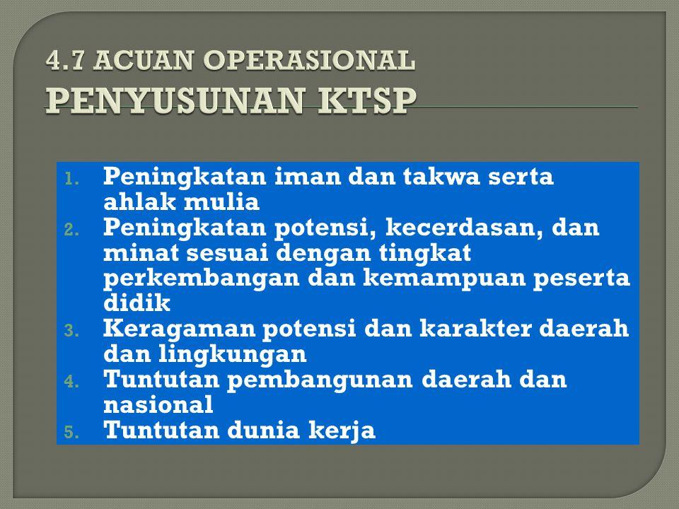 4.7 ACUAN OPERASIONAL PENYUSUNAN KTSP