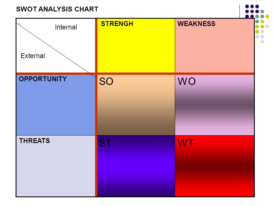 Internal SO WO ST WT SWOT ANALYSIS CHART External STRENGH WEAKNESS