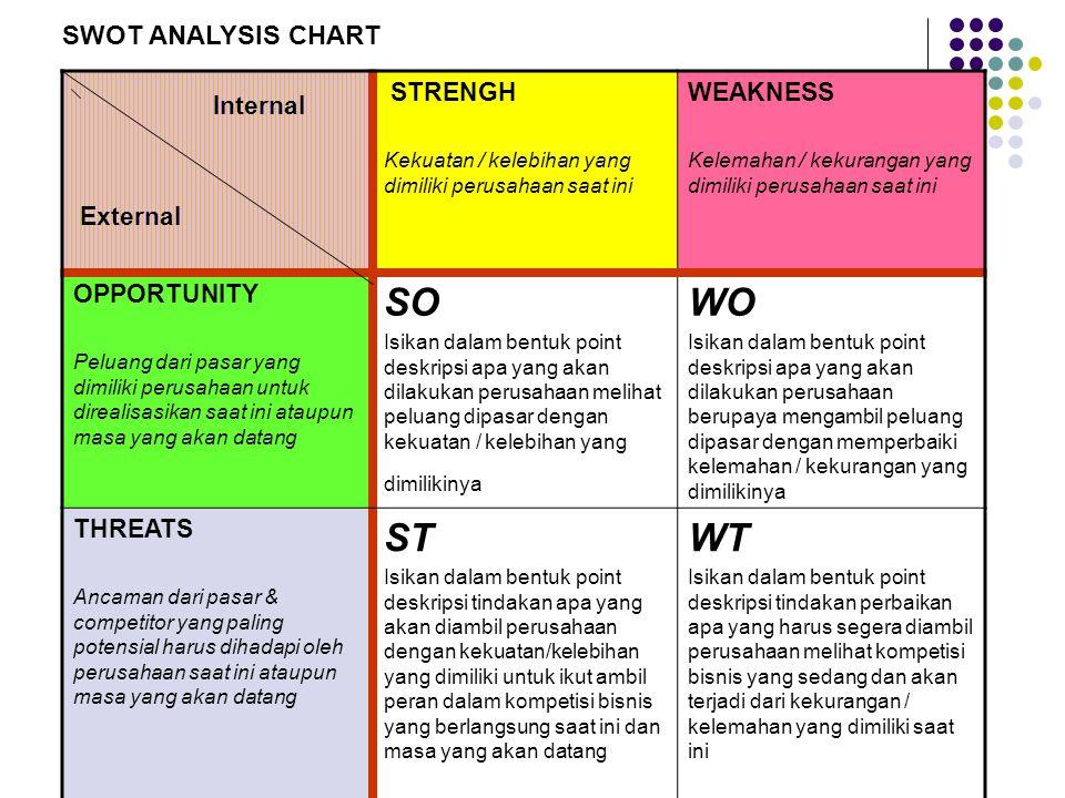 internal analysis and swot analysis