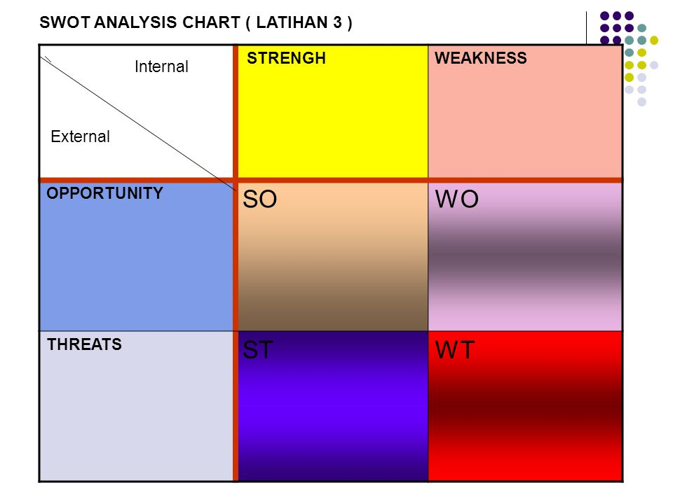 Internal SO WO ST WT SWOT ANALYSIS CHART ( LATIHAN 3 ) External