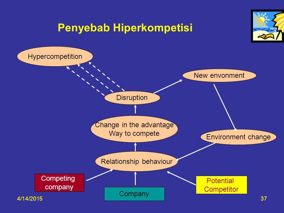 Penyebab Hiperkompetisi