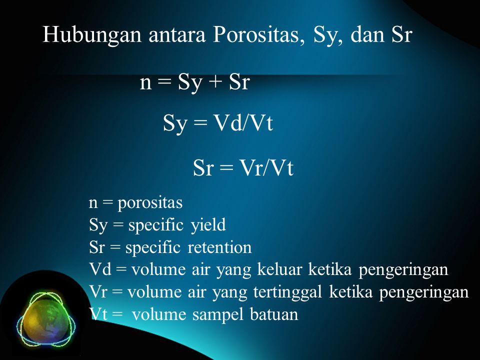 Hubungan antara Porositas, Sy, dan Sr