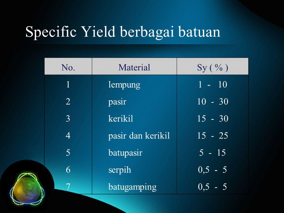 Specific Yield berbagai batuan