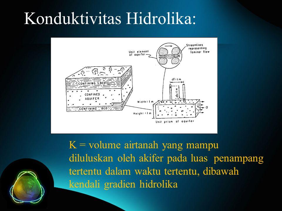Konduktivitas Hidrolika: