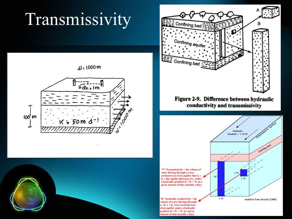 Transmissivity