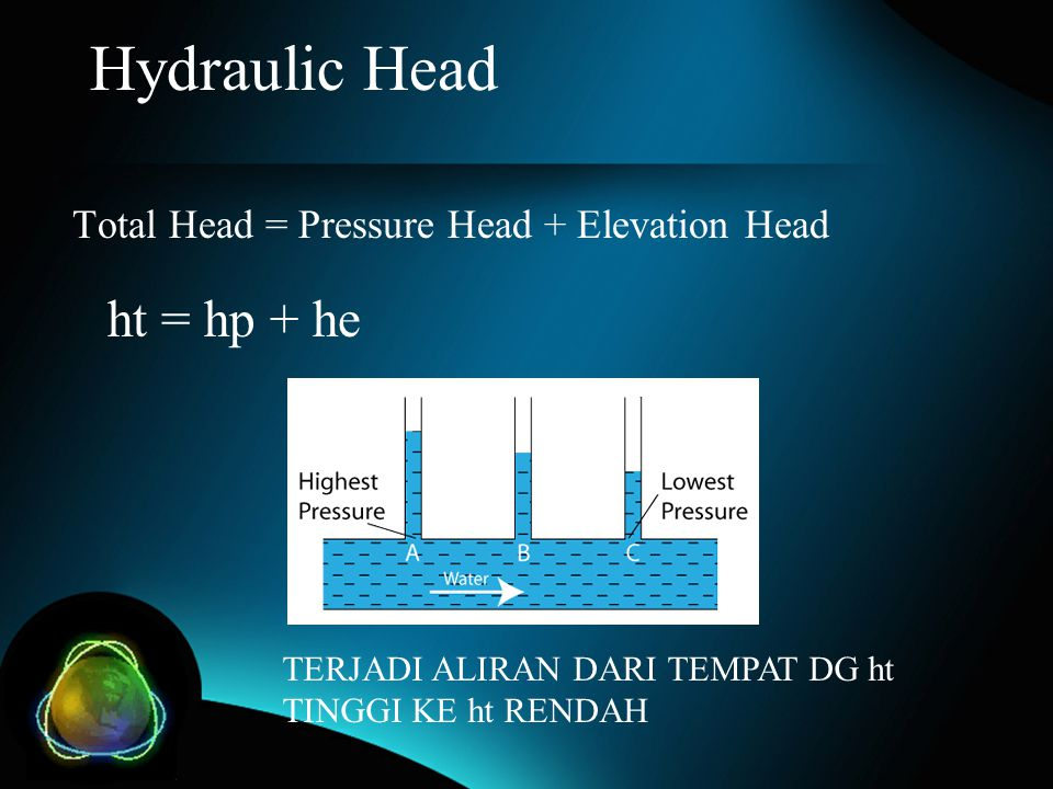 Hydraulic Head ht = hp + he