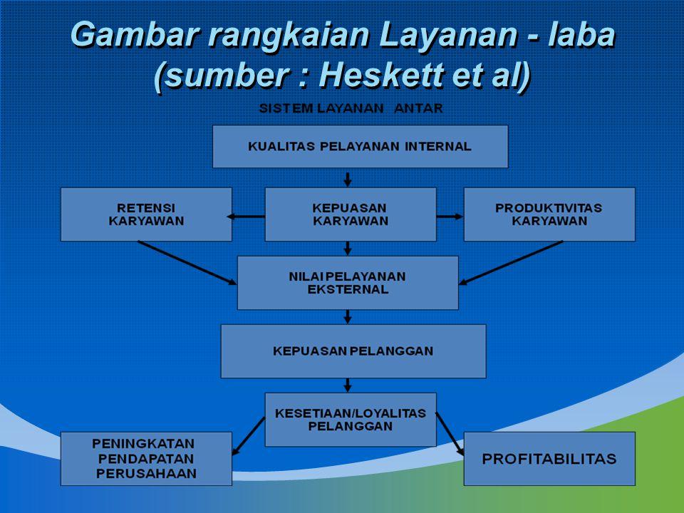 Gambar rangkaian Layanan - laba (sumber : Heskett et al)