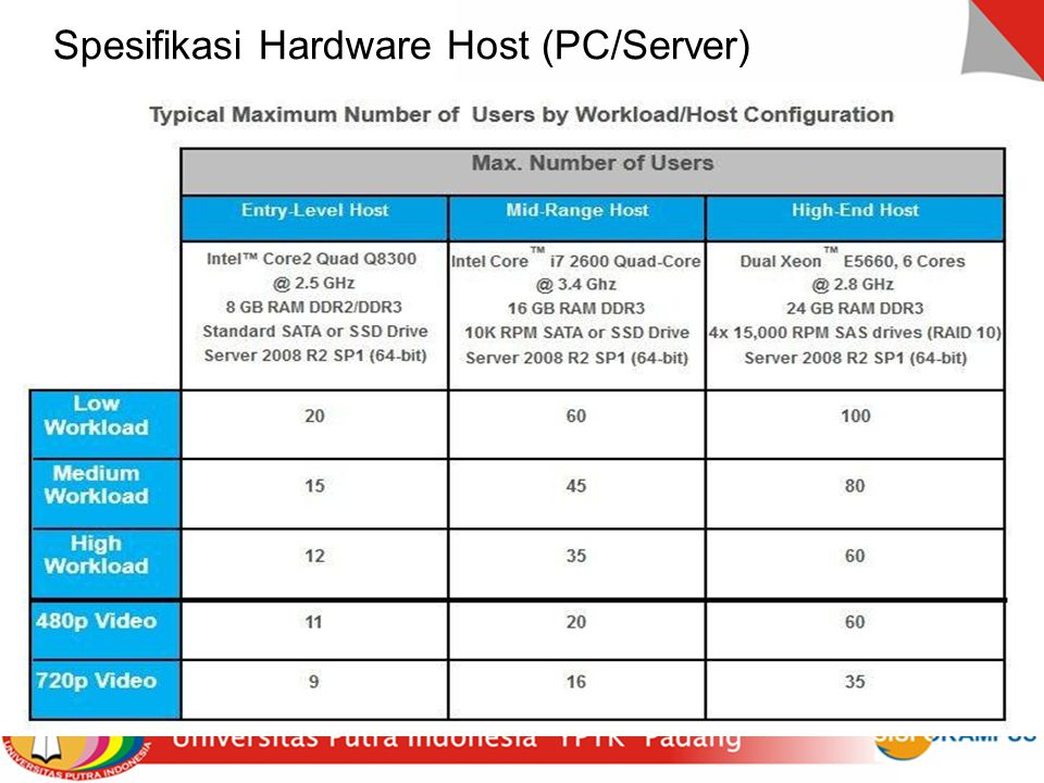 Spesifikasi Hardware Host (PC/Server)