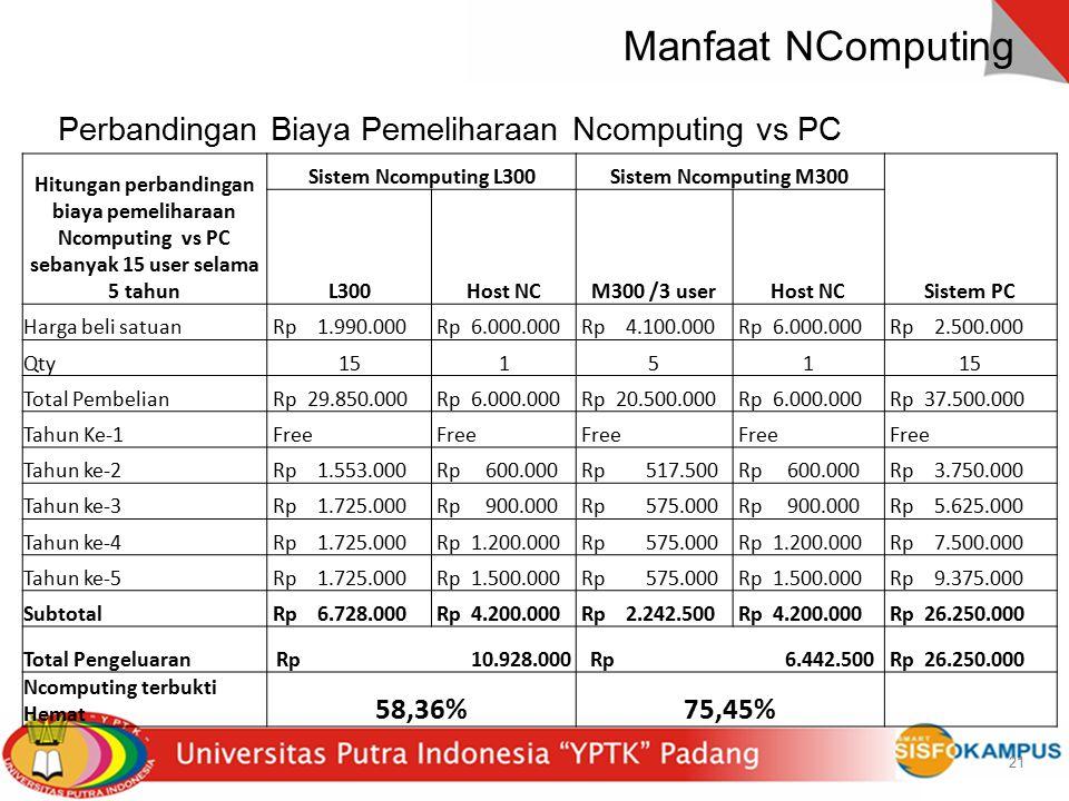 Perbandingan Biaya Pemeliharaan Ncomputing vs PC