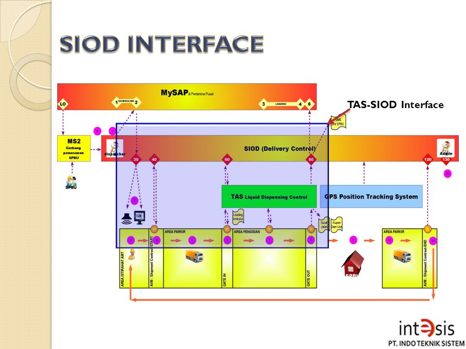 SIOD INTERFACE TAS-SIOD Interface