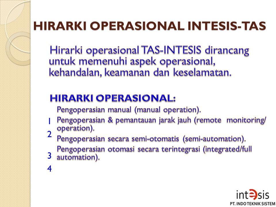 HIRARKI OPERASIONAL INTESIS-TAS