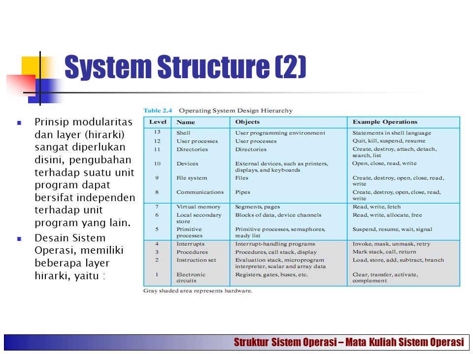 System Structure (2)